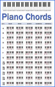 accordi pianoforte jazz